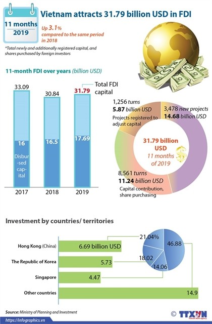 FDI inflows into Việt Nam surge in 11 months