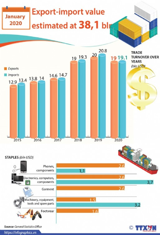 Export-import value estimated at 38,1 bln USD in January