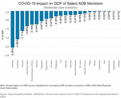 ADB: Vietnam to lose 0.41 percent of GDP due to COVID-19