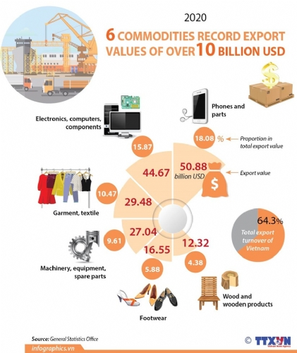 Six commodities record export values of over 10 billion USD in 2020
