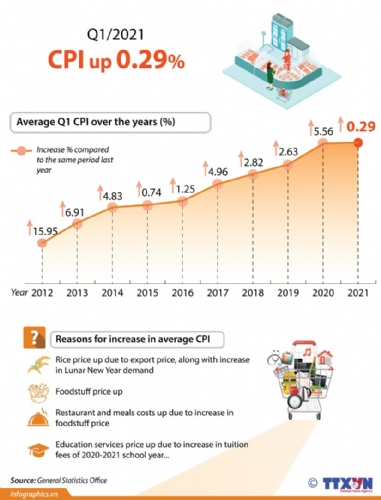 CPI inches up 0.29% in Q1
